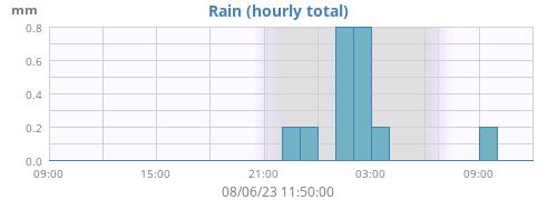 Dagelijkse regen in les Martys